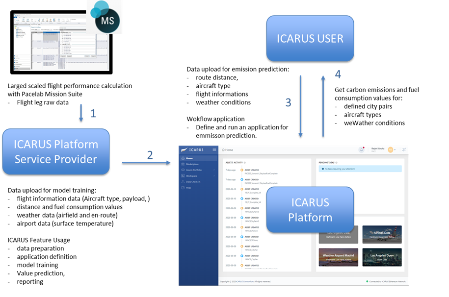 ICARUS - PACE demonstrator pollution data analysis